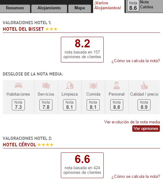 Las opiniones sobre varios alojamientos de la web BuscoUnChollo.com